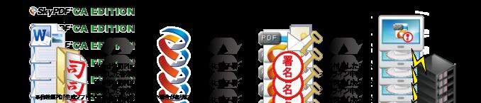 SkyPDF CA EDITIONを利用したオンライン申請の流れ